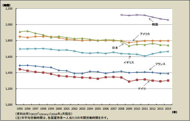 労働時間国際比較