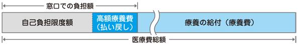 高額療養費制度(協会けんぽ)