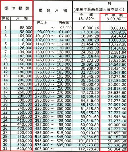 厚生年金保険料額表(平成28年10月分~)