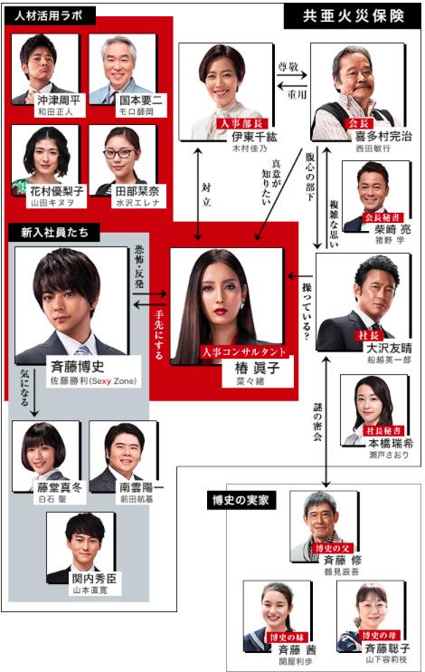 Missデビル 人事の悪魔・椿眞子-人物相関図